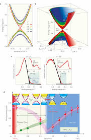 massive dirac fermions and the electronic phase diagram across the    massive dirac fermions and the electronic phase diagram across the topological quantum phase transition
