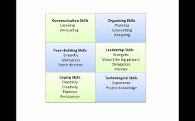 important interpersonal skills for the project manager important interpersonal skills for the project manager