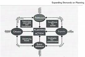 50 years isocarp past present future development of planning max