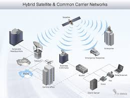 lan diagrams   physical office network diagrams   diagram for lanhybrid satellite  amp  common carrier networks   d network diagram example
