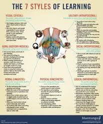 Visual education: лучшие изображения (<b>100</b>) | School, Visual ...