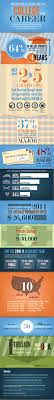 before choosing a college or career ly before choosing a college or career infographic