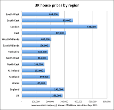 factor immobility economics help regional house prices