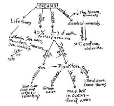 Resultado de imagen de mapas conceptuales manuales