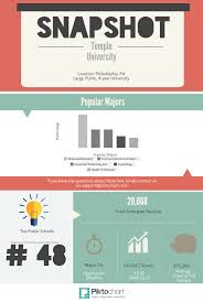 cm s guide to temple university college magazine infographic 2