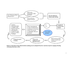 annexes     the ethical issues linked to the use of assistive    figure   flowchart of the ethical decision making process  adapted from the american speech language hearing association flowchart