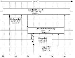 <b>Dapper</b>, a Large-Scale Distributed Systems Tracing Infrastructure