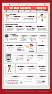 the year history of the resume