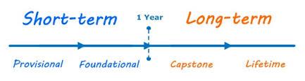 types of goals   lifetime  short term  long termlong term short term goals