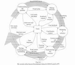 ipt wiki   planning information systemssdlc jpg