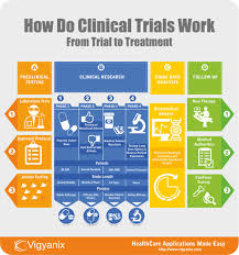 17 Best images about Clinical Trial Infographics on Pinterest ...