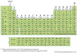 periodic table of the elements   chemistry   britannica comfigure   periodic table of the elements  left column indicates the subshells that are