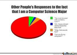 Computer Science by sa3ed21 - Meme Center via Relatably.com