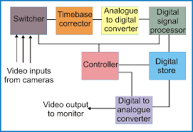 digital technology and recording   cctv informationdiagram    simplified block diagram digital video recorder