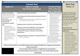 t tess appraisal process timeline