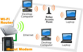bluetwo it solutions  pty  ltd    internet service provider    wi fi diagram using iburst