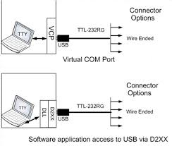 <b>TTL</b>-232RG <b>TTL</b> to <b>USB</b> Serial Converter Generic Cables Datasheet