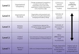five levels of change management maturity prosci change management maturity levels