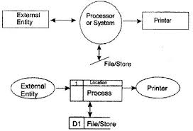 database management systemdata flow