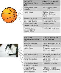 executive functioning using strengths and embodiment to overcome drawing basketball executive functioning strengths overcome weakness bodyliterate