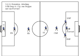 soccer and information about on pinterestsoccer formation diagrams and explanation for v   visit   soccerhelp com soccer
