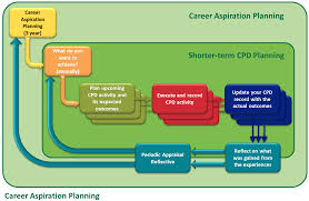 planning continuing professional development cpd membership career aspiration planning