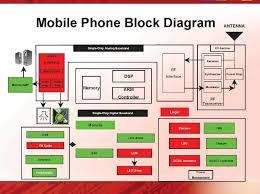 explain the block diagram of computer the wiring diagram explanation of block diagram vidim wiring diagram block diagram