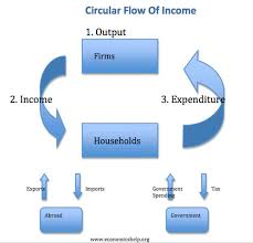 circular flow of income diagram   economics helpcircular flow of income