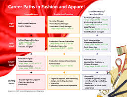 fashion industry careers info the unusual careers of fashion industry a dreamer