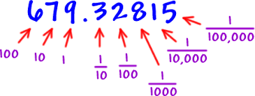 Resultado de imagen de decimales su uso