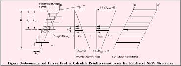 Small Picture SEISMIC DESIGN OF SEGMENTAL RETAINING WALLS