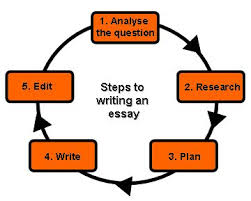 How to Write an Essay  with Sample Essays    wikiHow buy essay online cheap intercultural seminars steps in writing an argumentative research paper