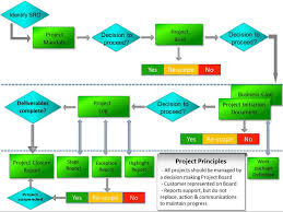 castlerigg consulting   development of bespoke project management    project lifecycle diagram