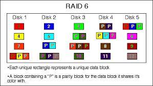 talk raid archive    wikipediaraid diagram png
