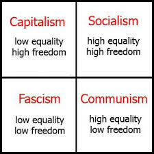 differentiate between capitalism and socialism essay   homework        differentiate between capitalism and socialism essay   image