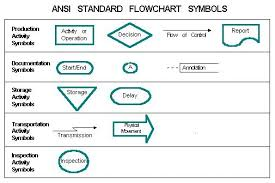 best images of process workflow diagram symbols   meaning    standard flowchart symbols