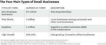 the 4 types of small businesses and why each one matters w150408 mills fourmaintypes