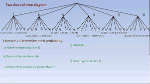 drawing tree diagrams and using them to calculate probabilities    drawing tree diagrams and using them to calculate probabilities