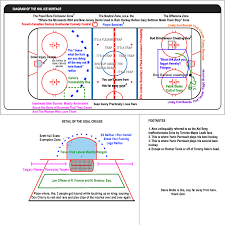 reddit    s epic nhl hockey rink diagramfor nostalgia    s sake here    s the