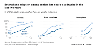 Tech Adoption Climbs Among Older Americans | Pew Research ...