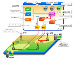 images of mobile phone network diagram   diagramsmobile phone network diagram photo album diagrams