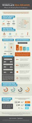 where s the breaking point for employees infographic infographic