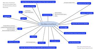 mind map what makes a good nurse antony simpson s blog what makes a good nurse