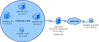 active directory rights management services  ad rms  deployment in    extranet ad rms network diagram