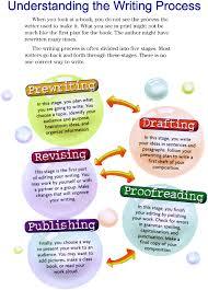 process essay writing help process essay