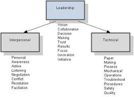 leadership development  and 3 a list of required advanced interpersonal skills that equip leadership teams the interpersonal skills that allow leaders to motivate