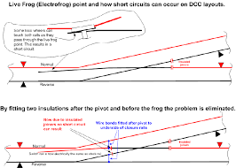dcc on electrofrog points live frog it is not essential to have insulations in the two closure rails and to link each stock rail to its adjacent closure rail