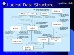 logical data model product  slide  from case study  acme fashion    the developing logical data structure diagram for the acme fashion case study    s feasibility study phase