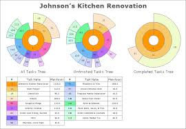 conceptdraw samples   project management diagramssample   radial tasks diagram   johnson    s kitchen renovation