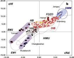 Plume-stagnant <b>slab</b>-lithosphere interactions: Origin of the late ...